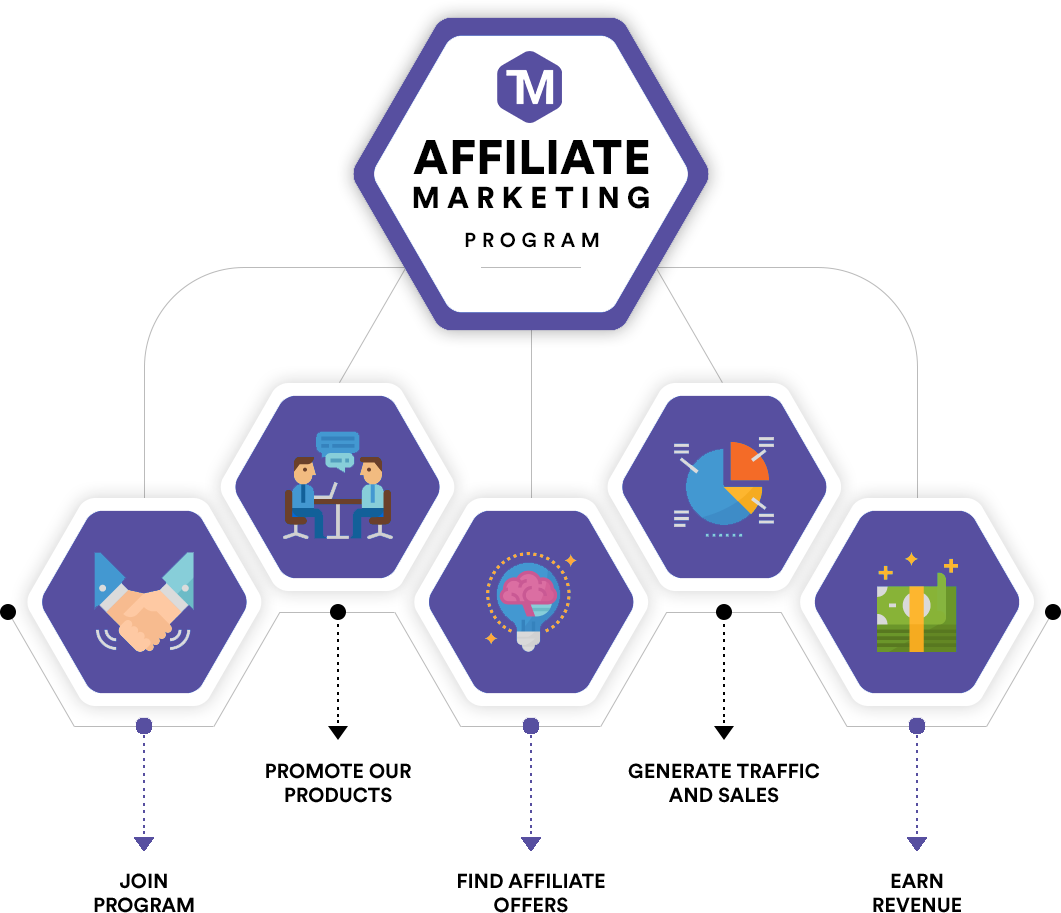 Techmix Affiliate Program